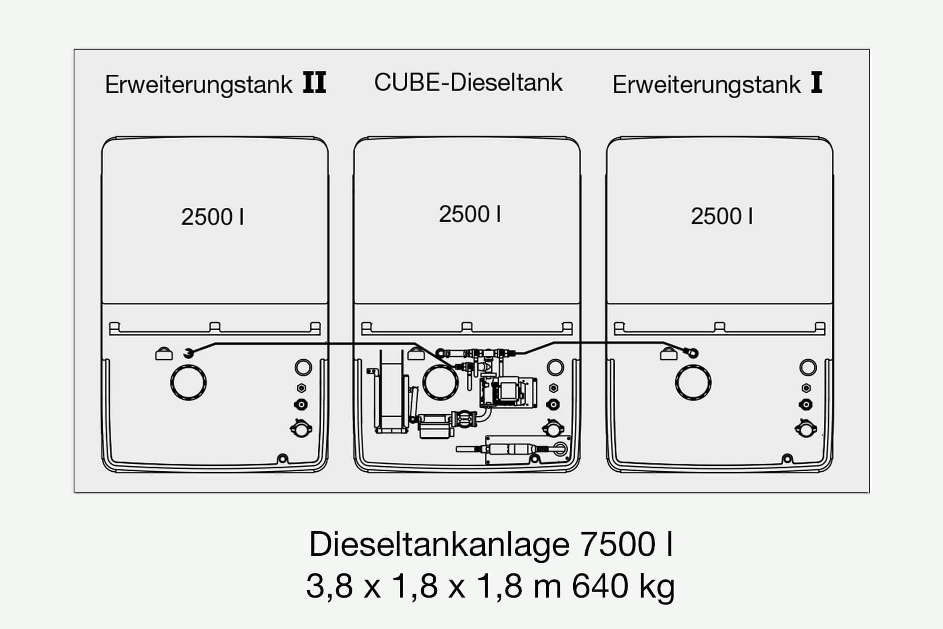 Tankanlage mit zwei Erweiterungstanks